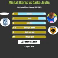 Michal Skoras vs Darko Jevtic h2h player stats
