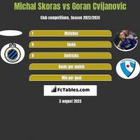 Michal Skoras vs Goran Cvijanovic h2h player stats