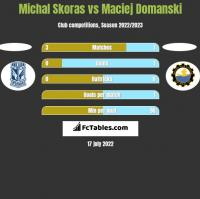 Michal Skoras vs Maciej Domanski h2h player stats