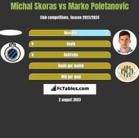 Michal Skoras vs Marko Poletanovic h2h player stats
