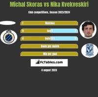 Michal Skoras vs Nika Kvekveskiri h2h player stats