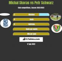 Michal Skoras vs Petr Schwarz h2h player stats