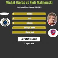 Michal Skoras vs Piotr Malinowski h2h player stats
