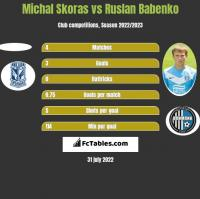 Michal Skoras vs Ruslan Babenko h2h player stats