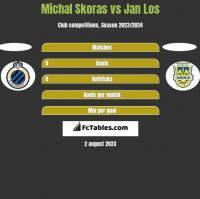 Michal Skoras vs Jan Los h2h player stats