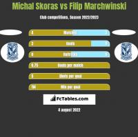 Michal Skoras vs Filip Marchwinski h2h player stats