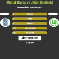 Michal Skoras vs Jakub Kaminski h2h player stats