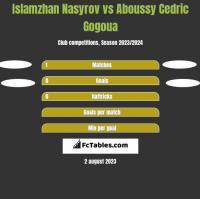 Islamzhan Nasyrov vs Aboussy Cedric Gogoua h2h player stats