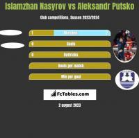 Islamzhan Nasyrov vs Aleksandr Putsko h2h player stats