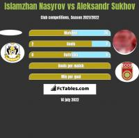 Islamzhan Nasyrov vs Aleksandr Sukhov h2h player stats