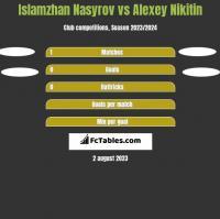 Islamzhan Nasyrov vs Alexey Nikitin h2h player stats