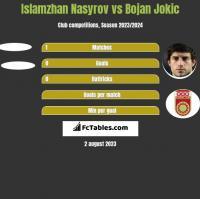 Islamzhan Nasyrov vs Bojan Jokic h2h player stats