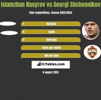 Islamzhan Nasyrov vs Georgi Shchennikov h2h player stats