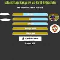 Islamzhan Nasyrov vs Kirill Nababkin h2h player stats