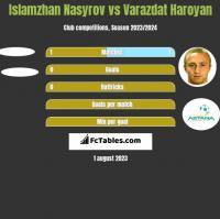 Islamzhan Nasyrov vs Varazdat Haroyan h2h player stats