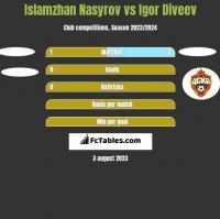 Islamzhan Nasyrov vs Igor Diveev h2h player stats