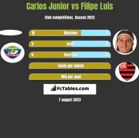 Carlos Junior vs Filipe Luis h2h player stats