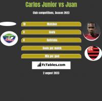 Carlos Junior vs Juan h2h player stats