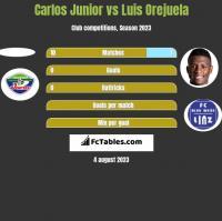 Carlos Junior vs Luis Orejuela h2h player stats