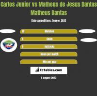 Carlos Junior vs Matheus de Jesus Dantas Matheus Dantas h2h player stats