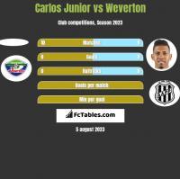 Carlos Junior vs Weverton h2h player stats