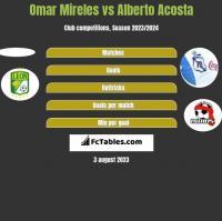 Omar Mireles vs Alberto Acosta h2h player stats