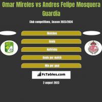 Omar Mireles vs Andres Felipe Mosquera Guardia h2h player stats