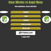 Omar Mireles vs Angel Mena h2h player stats