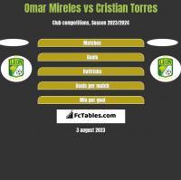 Omar Mireles vs Cristian Torres h2h player stats