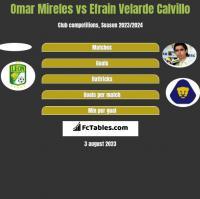 Omar Mireles vs Efrain Velarde Calvillo h2h player stats