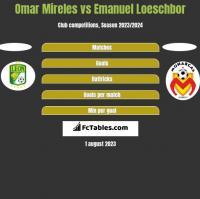 Omar Mireles vs Emanuel Loeschbor h2h player stats