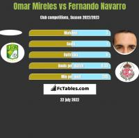 Omar Mireles vs Fernando Navarro h2h player stats