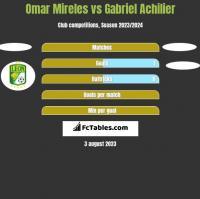 Omar Mireles vs Gabriel Achilier h2h player stats