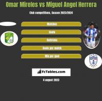 Omar Mireles vs Miguel Angel Herrera h2h player stats