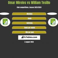 Omar Mireles vs William Tesillo h2h player stats