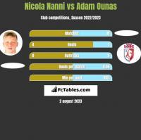 Nicola Nanni vs Adam Ounas h2h player stats