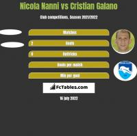Nicola Nanni vs Cristian Galano h2h player stats