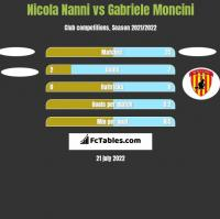 Nicola Nanni vs Gabriele Moncini h2h player stats