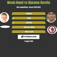 Nicola Nanni vs Giacomo Beretta h2h player stats
