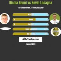 Nicola Nanni vs Kevin Lasagna h2h player stats