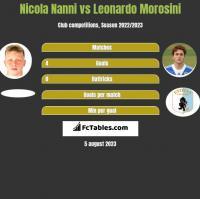Nicola Nanni vs Leonardo Morosini h2h player stats