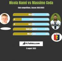 Nicola Nanni vs Massimo Coda h2h player stats
