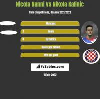 Nicola Nanni vs Nikola Kalinic h2h player stats