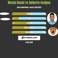 Nicola Nanni vs Roberto Insigne h2h player stats
