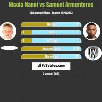 Nicola Nanni vs Samuel Armenteros h2h player stats