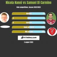 Nicola Nanni vs Samuel Di Carmine h2h player stats