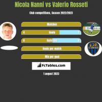 Nicola Nanni vs Valerio Rosseti h2h player stats