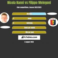 Nicola Nanni vs Filippo Melegoni h2h player stats