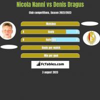Nicola Nanni vs Denis Dragus h2h player stats