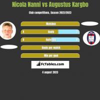 Nicola Nanni vs Augustus Kargbo h2h player stats